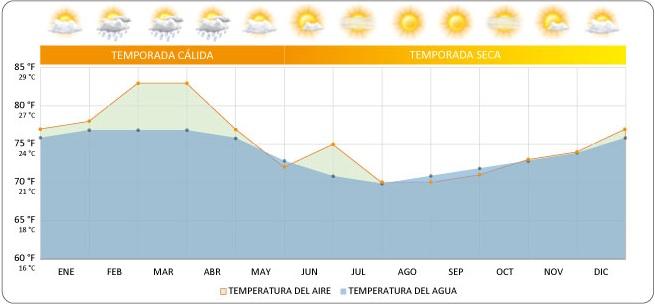Gráficos de Galápagos: En el gráfico se pude notar las variaciones de temperatura y de precipitaciones en las Islas Galápagos  © GalapagosIslands.com