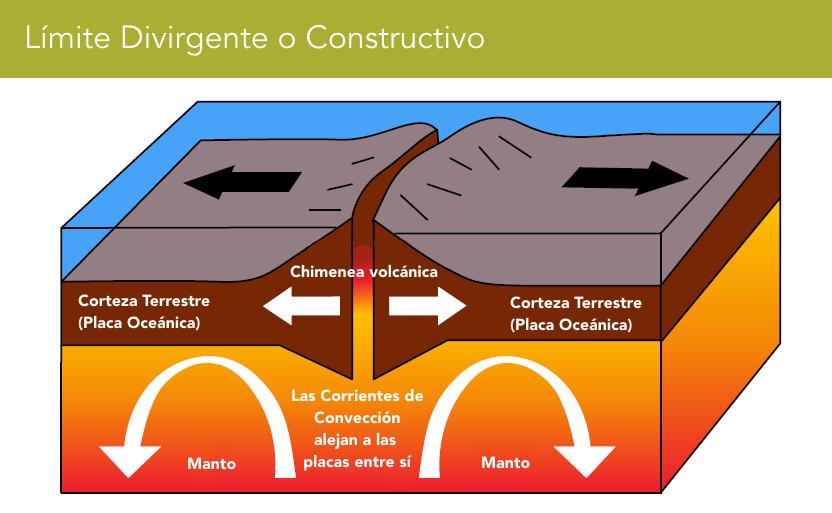 Gráficos de Galápagos: Límite de Placa Constructivo (© Galapagos Conservation Trust)