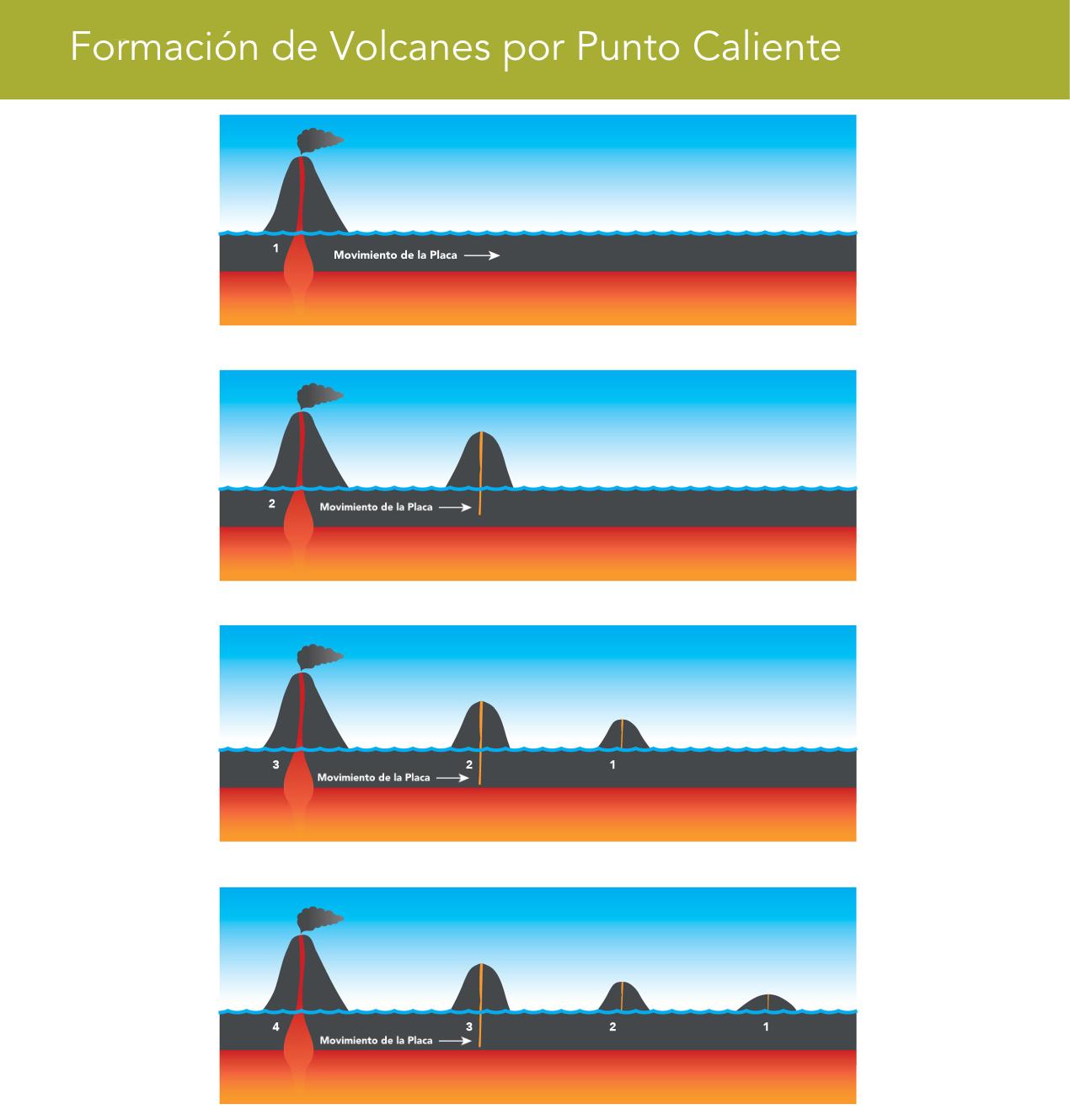Gráficos de Galápagos: Formación de Volcanes por Punto Caliente (©Lisa Brown)