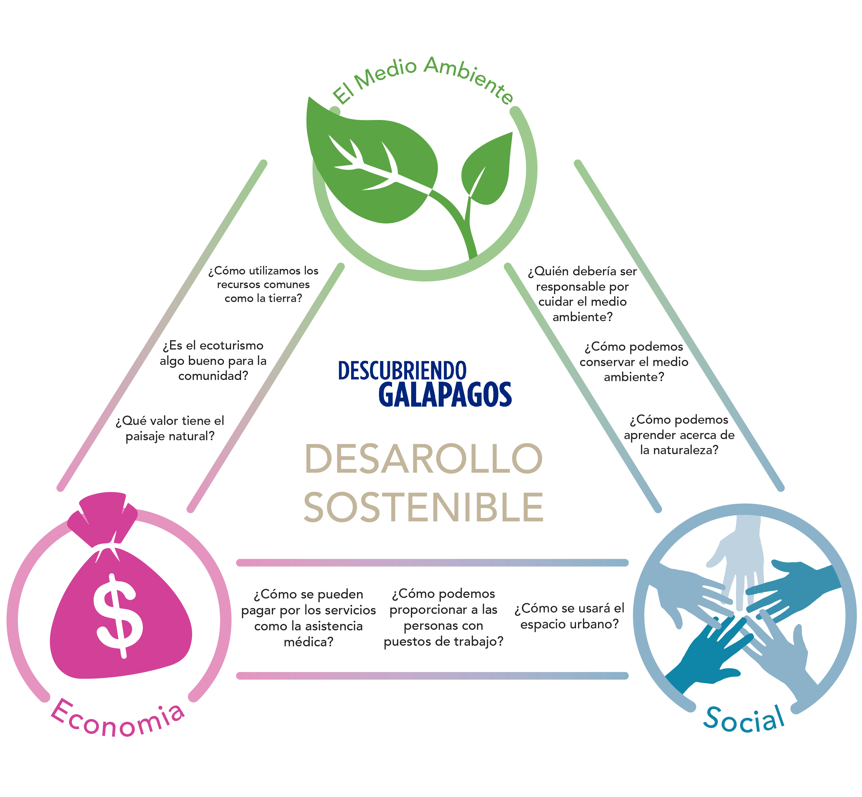 Gráficos de Galápagos: Desarollo Sostenible © GCT
